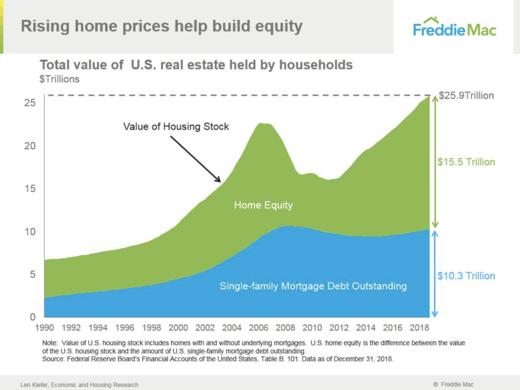 Freddie-Mac-Home-Equity-Total-Outstanding-Mortgage-Debt-Single-Family-Home-The-Basis-Point-1024x767.png