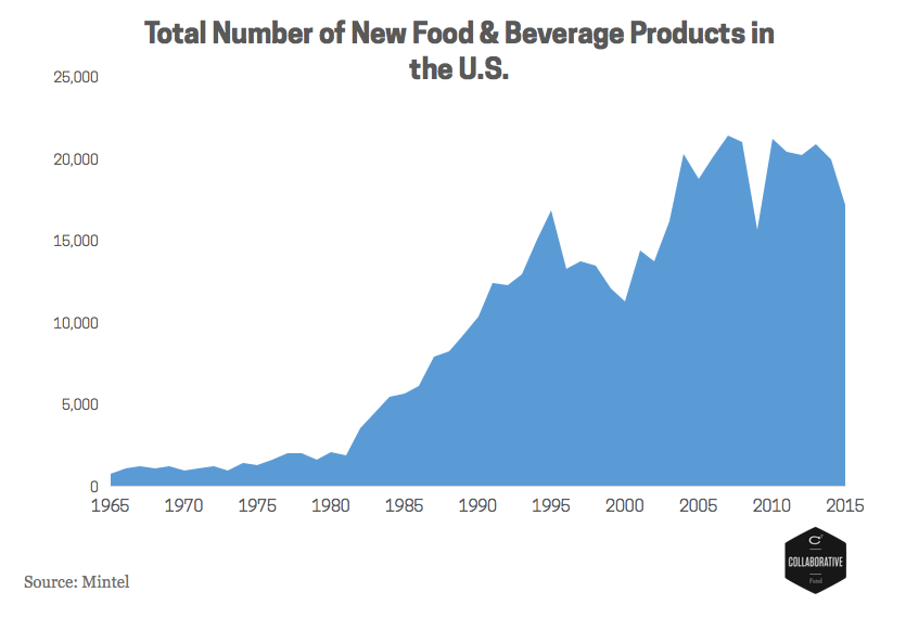 Number of products.png
